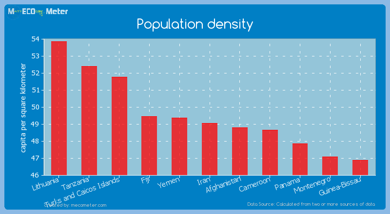 Population density of Iran