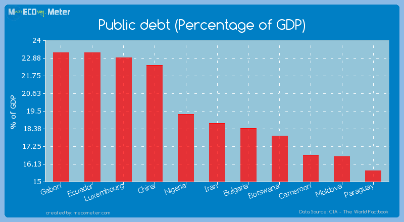 Public debt (Percentage of GDP) of Iran