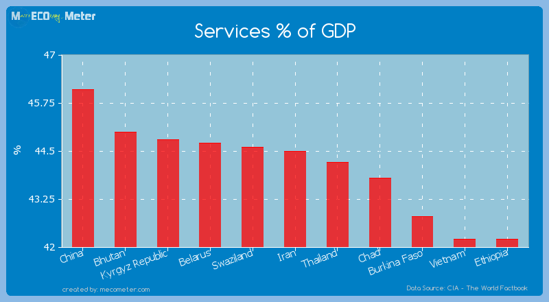 Services % of GDP of Iran