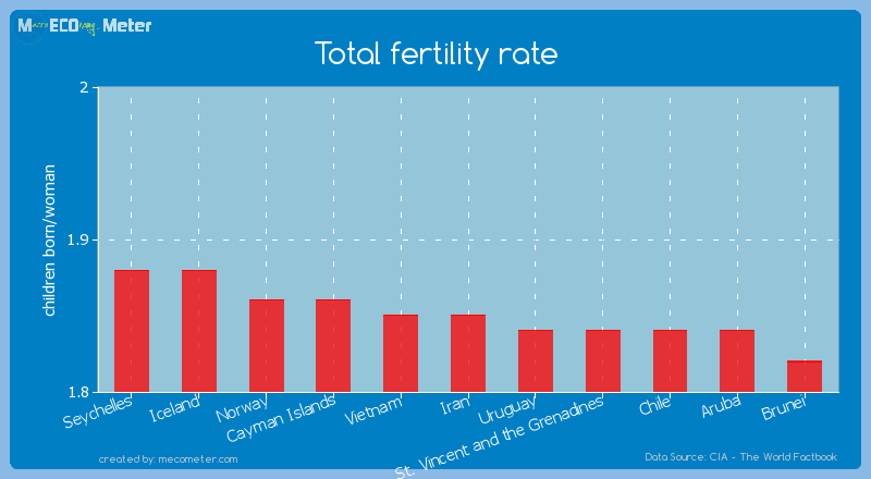 Total fertility rate of Iran