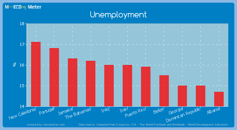 Unemployment of Iran