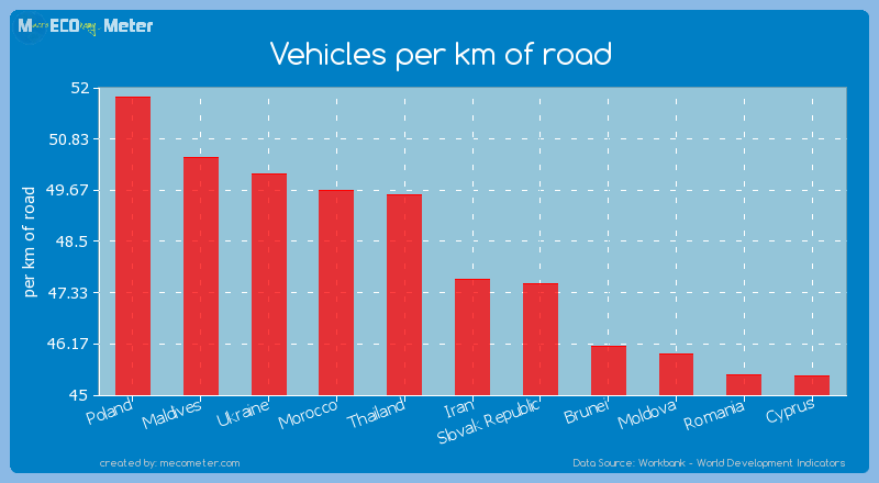 Vehicles per km of road of Iran