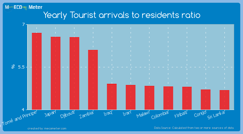 Yearly Tourist arrivals to residents ratio of Iran