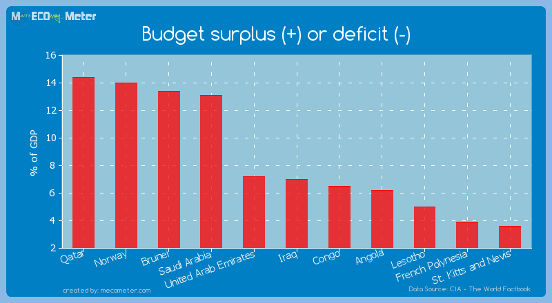 Budget surplus (+) or deficit (-) of Iraq