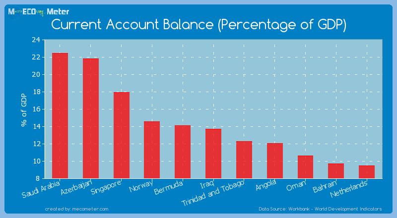 Current Account Balance (Percentage of GDP) of Iraq