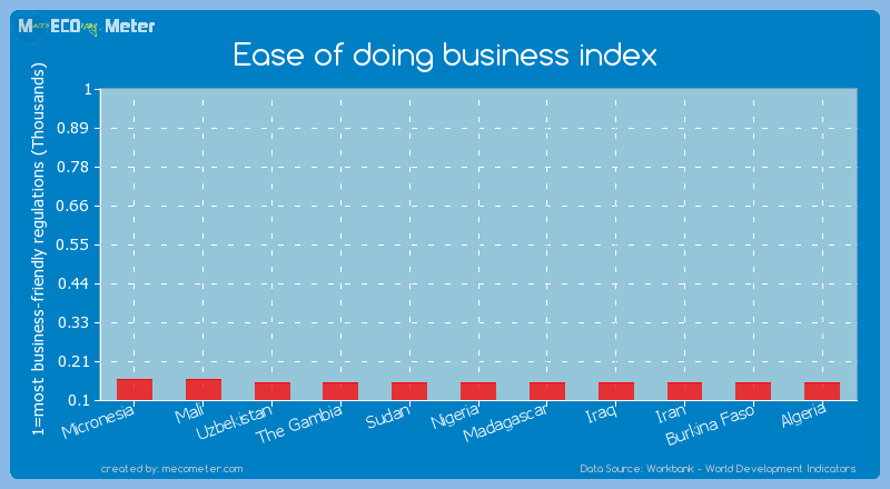 Ease of doing business index of Iraq