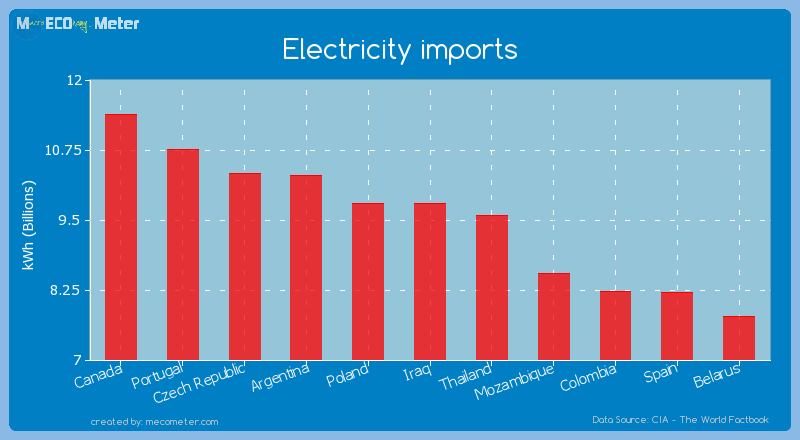 Electricity imports of Iraq