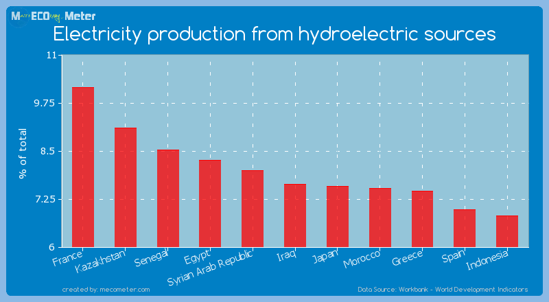Electricity production from hydroelectric sources of Iraq