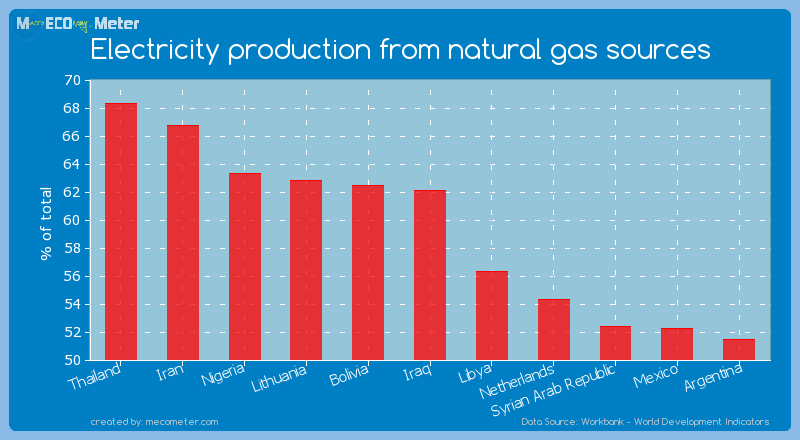 Electricity production from natural gas sources of Iraq
