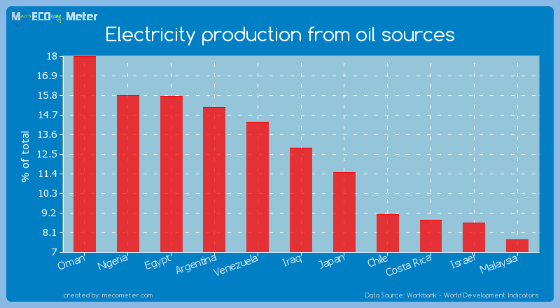Electricity production from oil sources of Iraq