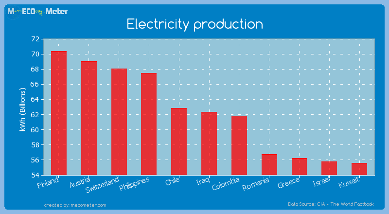 Electricity production of Iraq