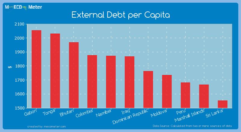 External Debt per Capita of Iraq