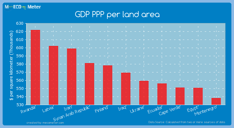 GDP PPP per land area of Iraq