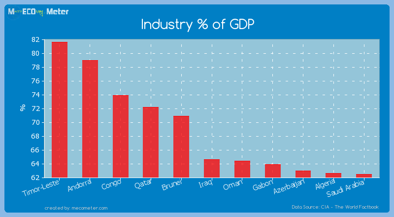 Industry % of GDP of Iraq