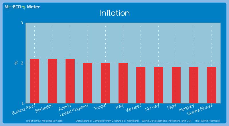 Inflation of Iraq