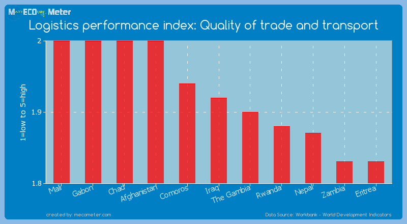 Logistics performance index: Quality of trade and transport of Iraq