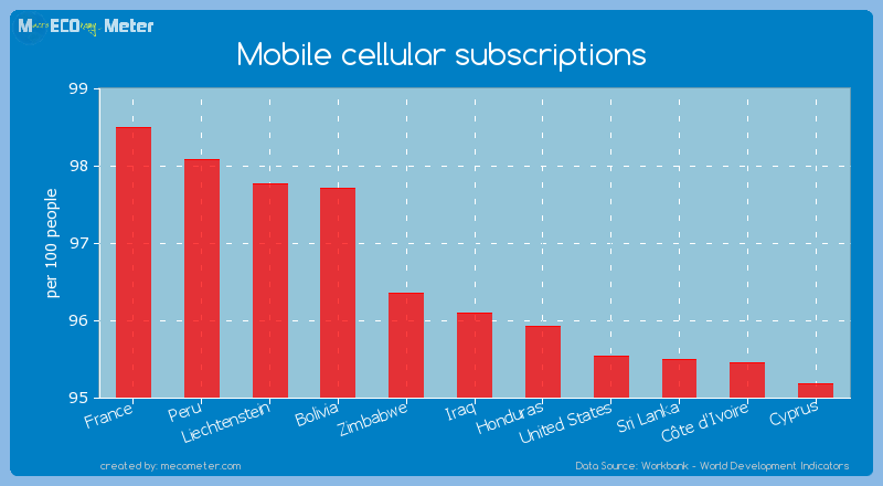 Mobile cellular subscriptions of Iraq