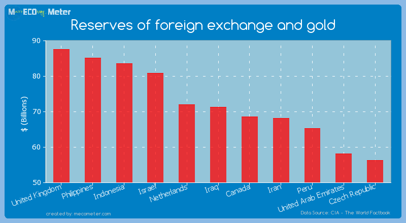 Reserves of foreign exchange and gold of Iraq