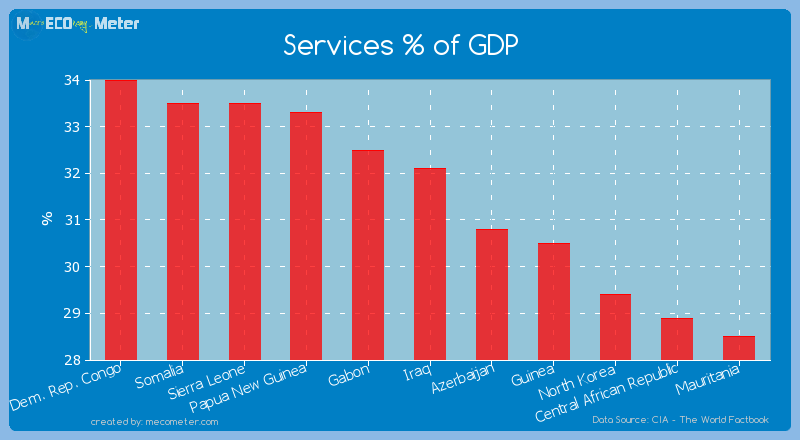 Services % of GDP of Iraq