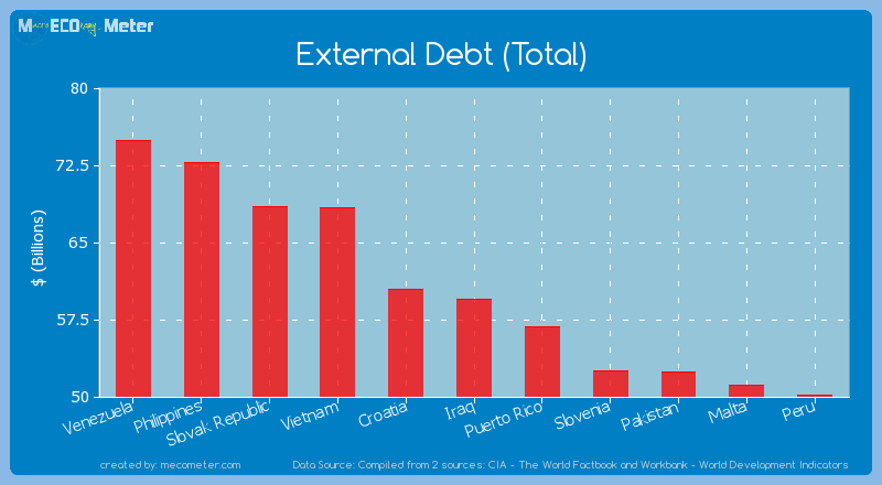 External Debt (Total) of Iraq