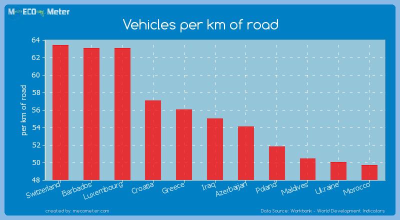 Vehicles per km of road of Iraq