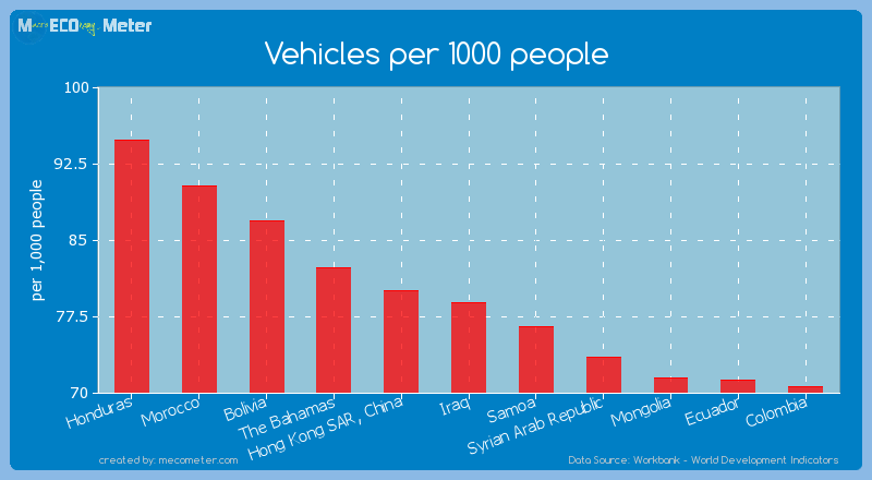 Vehicles per 1000 people of Iraq