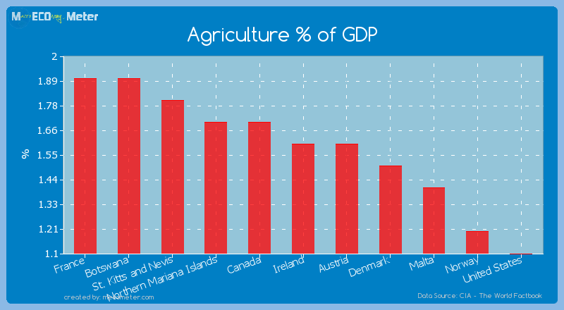Agriculture % of GDP of Ireland