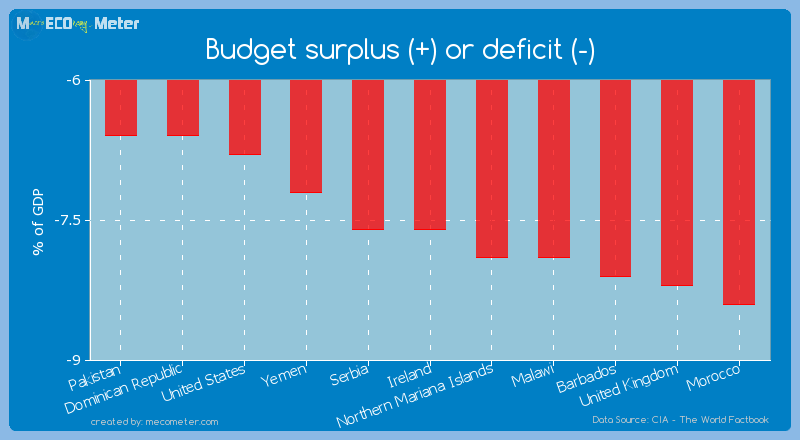 Budget surplus (+) or deficit (-) of Ireland