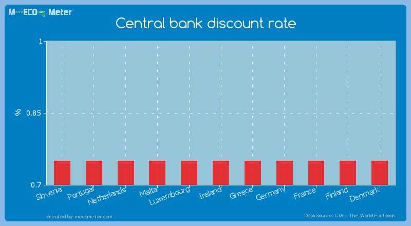 Central bank discount rate of Ireland