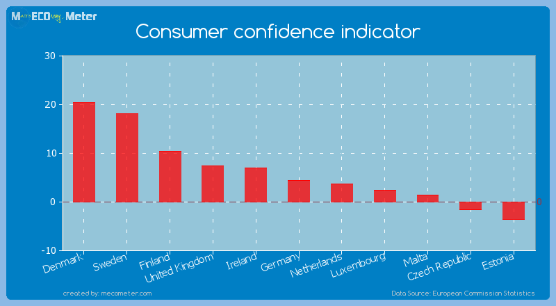 Consumer confidence indicator of Ireland
