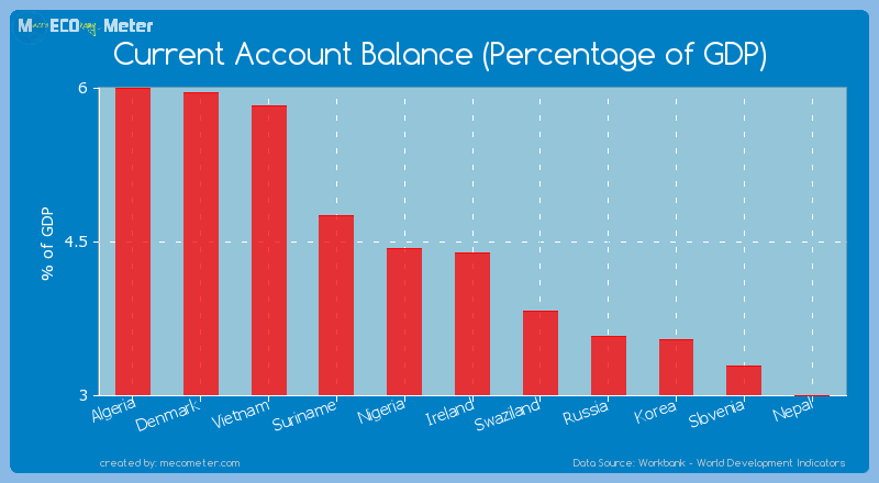 Current Account Balance (Percentage of GDP) of Ireland