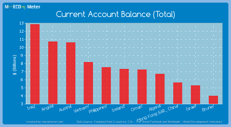 Current Account Balance (Total) of Ireland