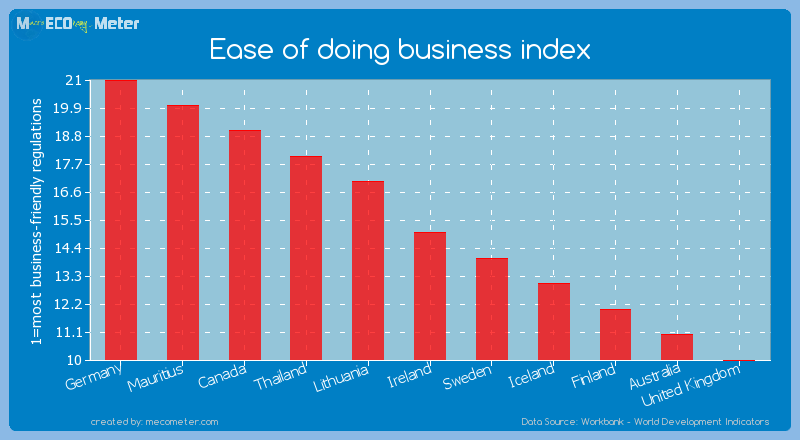 Ease of doing business index of Ireland