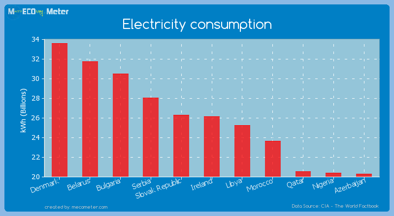 Electricity consumption of Ireland