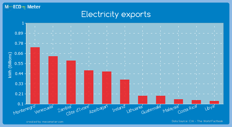 Electricity exports of Ireland