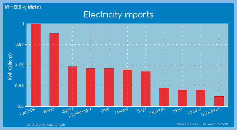 Electricity imports of Ireland