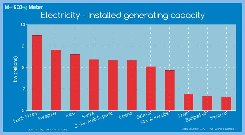 Electricity - installed generating capacity of Ireland