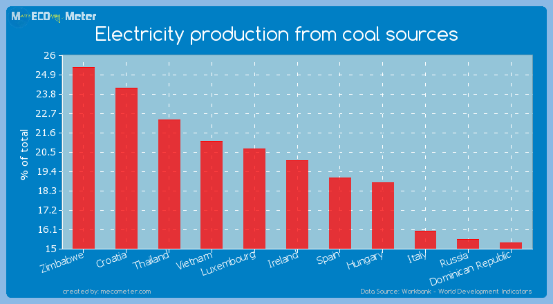 Electricity production from coal sources of Ireland