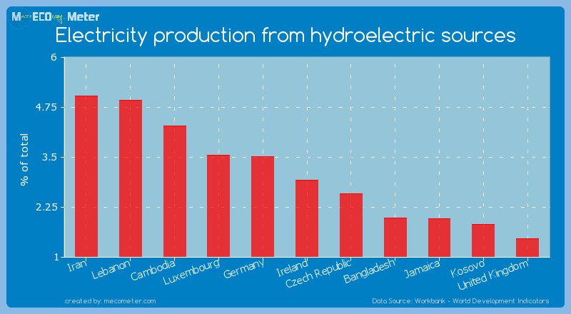 Electricity production from hydroelectric sources of Ireland