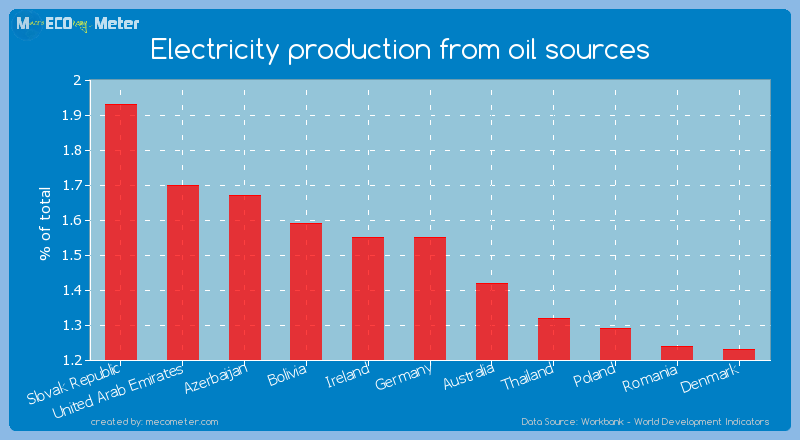 Electricity production from oil sources of Ireland