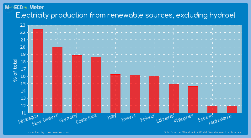 Electricity production from renewable sources, excluding hydroel of Ireland