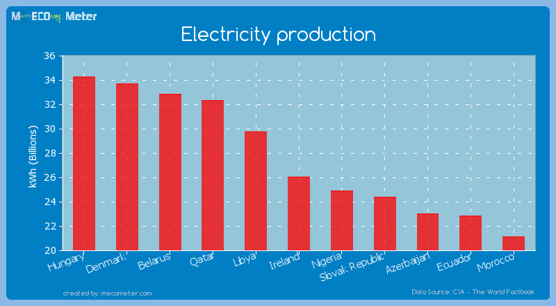 Electricity production of Ireland
