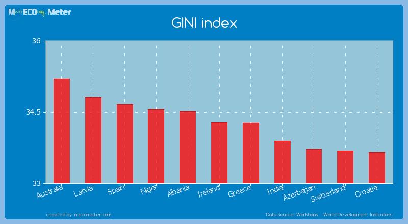 GINI index of Ireland