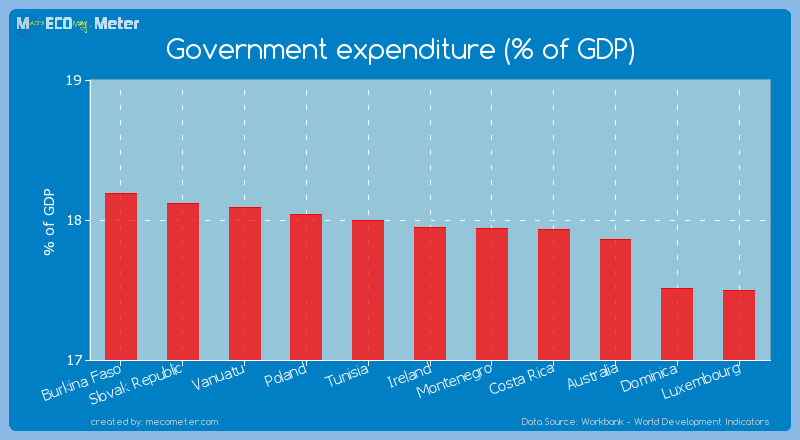 Government expenditure (% of GDP) of Ireland