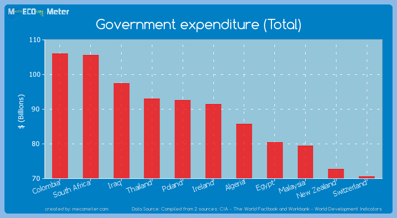 Government expenditure (Total) of Ireland