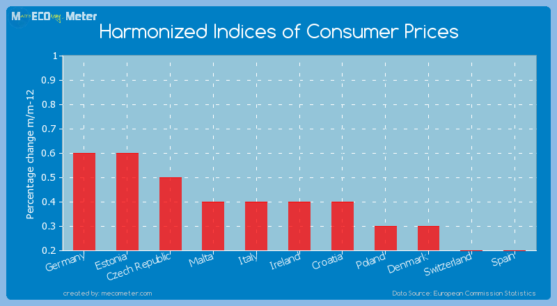 Harmonized Indices of Consumer Prices of Ireland
