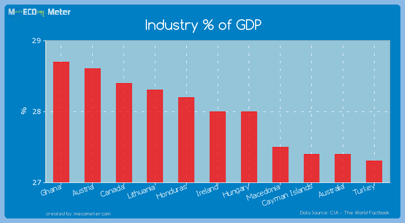 Industry % of GDP of Ireland