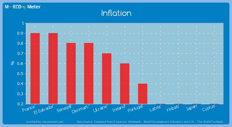 Inflation of Ireland