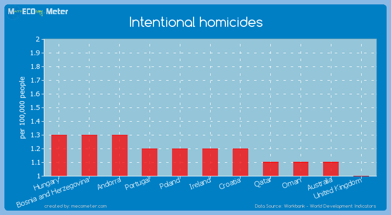 Intentional homicides of Ireland