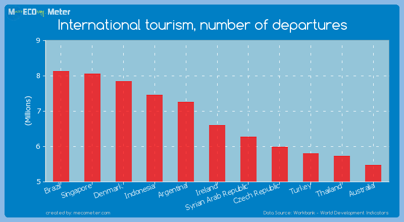 International tourism, number of departures of Ireland